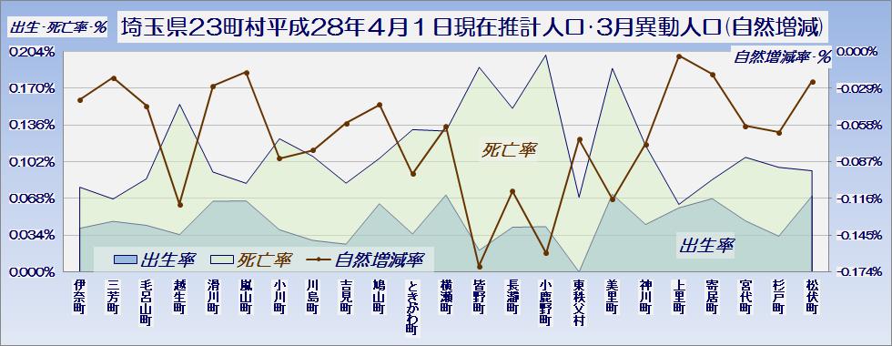 埼玉県23町村平成28年4月1日現在推計人口と3月中の異動人口(自然増減の内訳)・グラフ