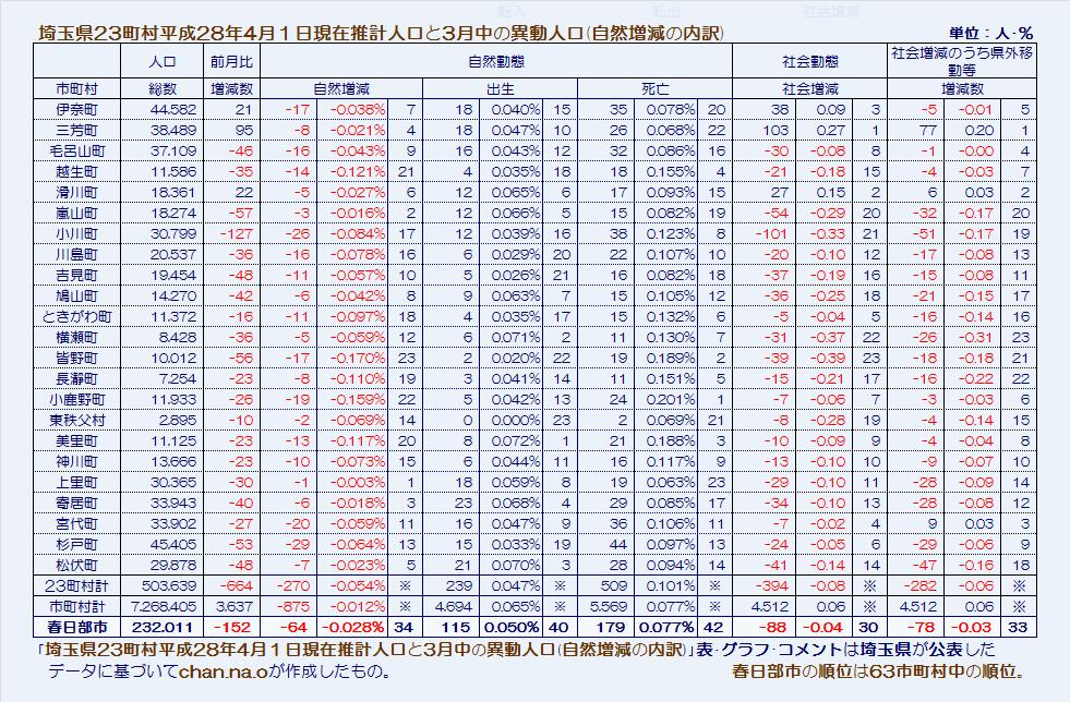 埼玉県23町村平成28年4月1日現在推計人口と3月中の異動人口(自然増減の内訳)・表