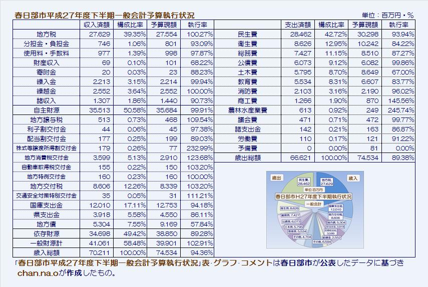春日部市平成27年度下半期一般会計予算執行状況・表