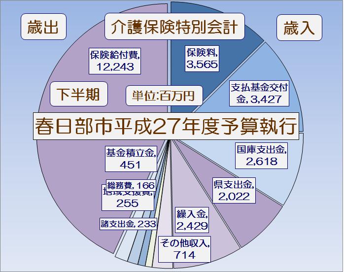 春日部市平成27年度下半期介護保険特別会計予算執行状況・グラフ1