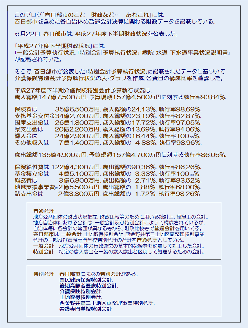 春日部市平成27年度下半期介護保険特別会計予算執行状況・コメント
