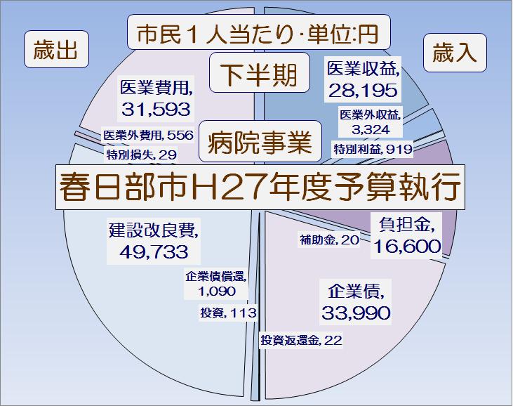 春日部市平成27年度下半期病院事業予算執行状況・グラフ1