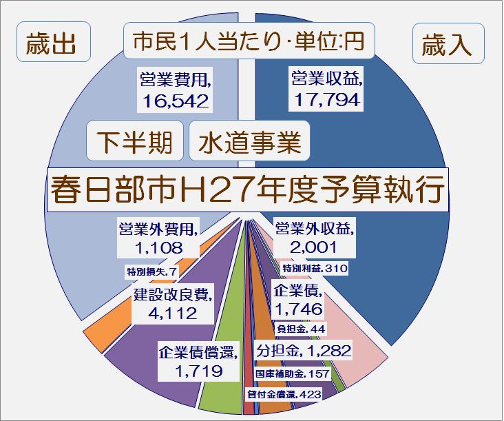 春日部市平成27年度下半期水道事業予算執行状況・グラフ1