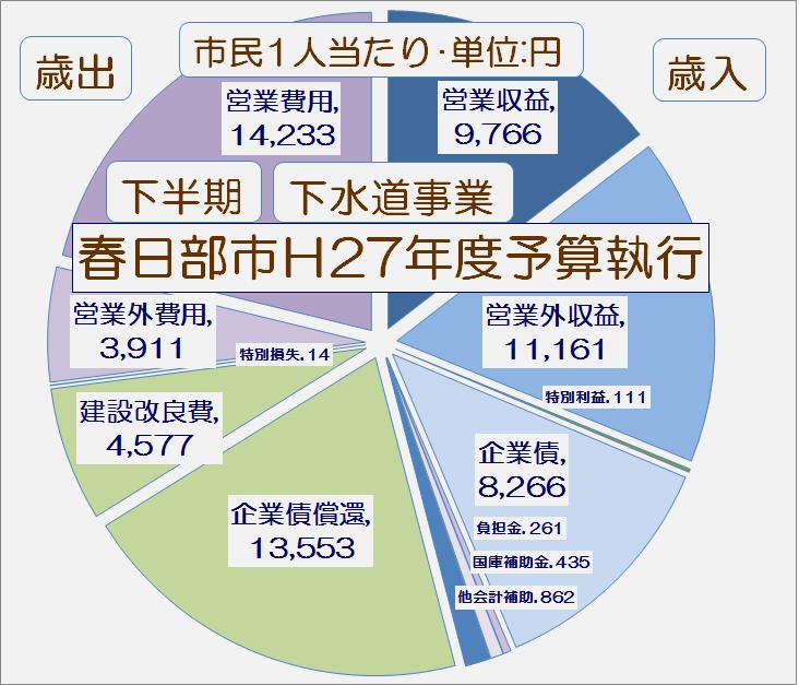春日部市平成27年度下半期下水道事業予算執行状況・グラフ1