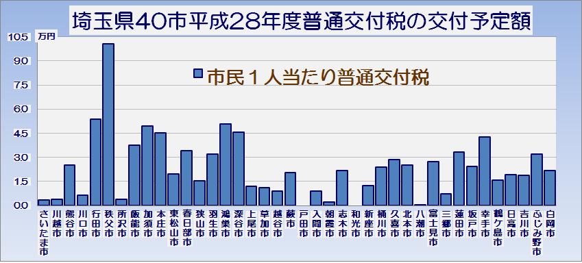 埼玉県40市平成28年度普通交付税の交付予定額・グラフ