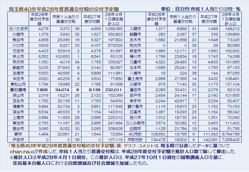 埼玉県40市平成28年度普通交付税の交付予定額・表