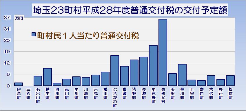 埼玉県23町村平成28年度普通交付税の交付予定額・グラフ