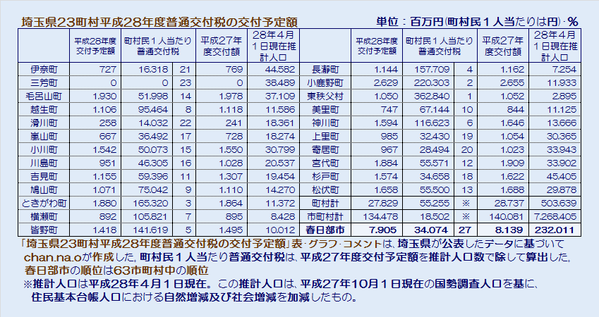 埼玉県23町村平成28年度普通交付税の交付予定額・表