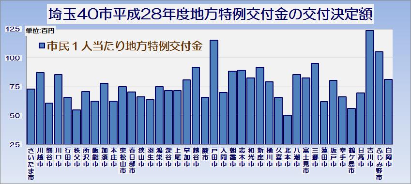 埼玉県40市平成28年度地方特例交付金の交付決定額・グラフ