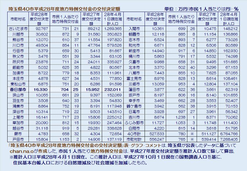 埼玉県40市平成28年度地方特例交付金の交付決定額・表