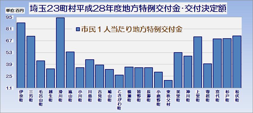 埼玉県23町村平成28年度地方特例交付金の交付決定額・グラフ