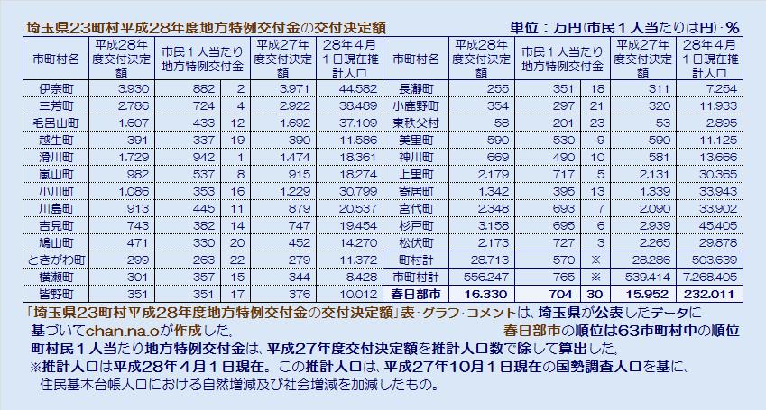 埼玉県23町村平成28年度地方特例交付金の交付決定額・表