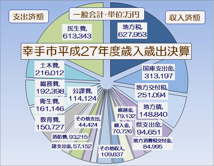 幸手市平成27年度一般会計歳入歳出決算書・グラフ1