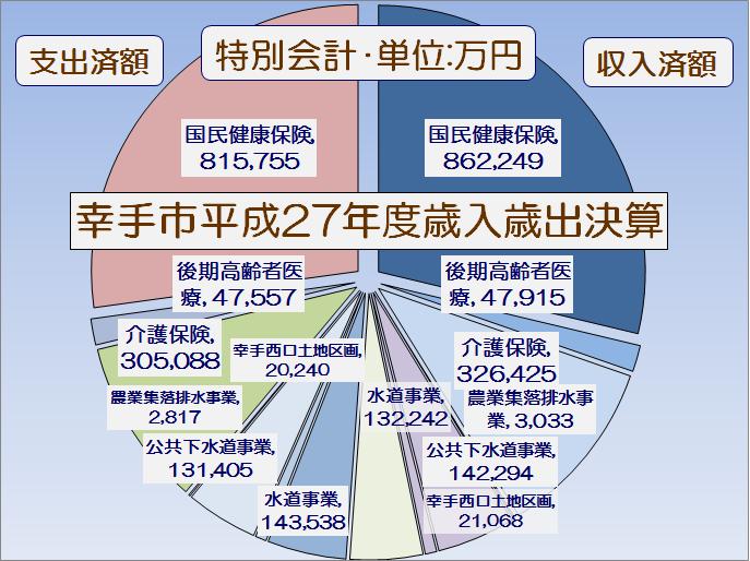 幸手市平成27年度特別会計歳入歳出決算書・グラフ1