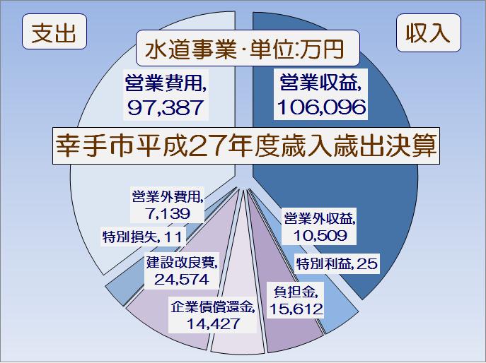 幸手市平成27年度特別会計歳入歳出決算書・グラフ2
