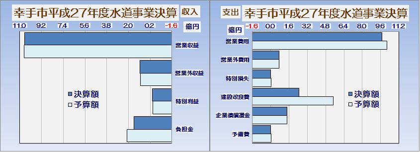 幸手市平成27年度特別会計歳入歳出決算書・グラフ4