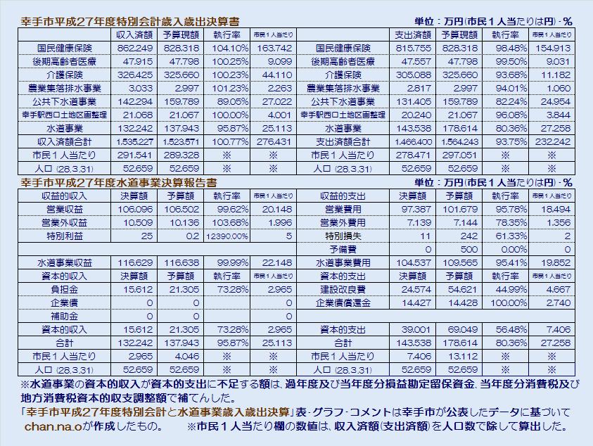 幸手市平成27年度特別会計歳入歳出決算書・表