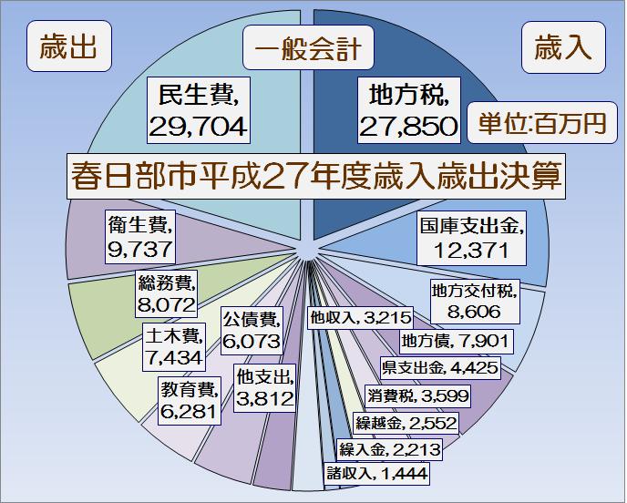 春日部市平成27年度一般会計執行率表・グラフ1