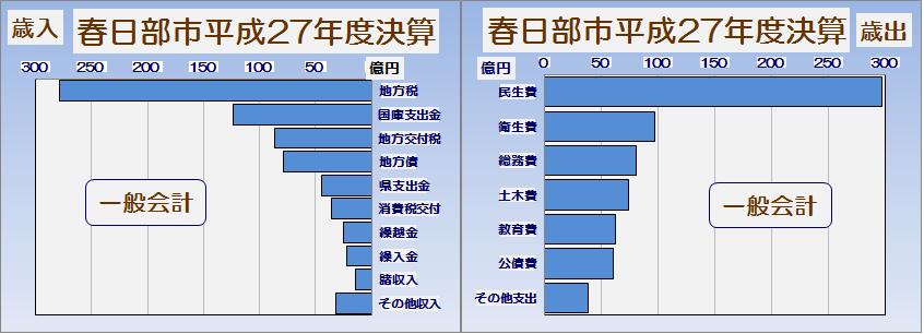 春日部市平成27年度一般会計執行率表・グラフ2