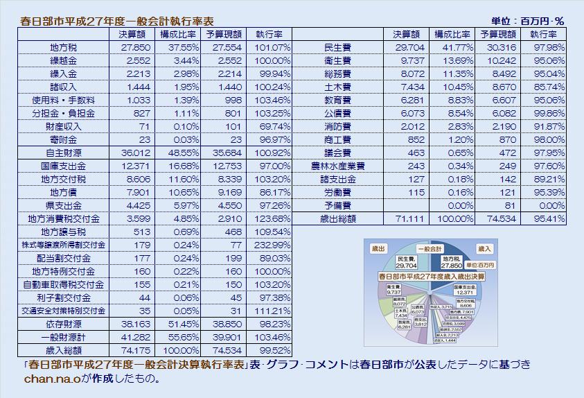 春日部市平成27年度一般会計執行率表・表