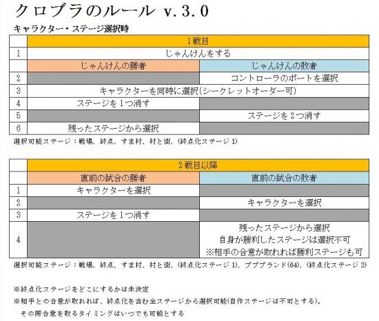 クロブラ03キャラクター・ステージ選択