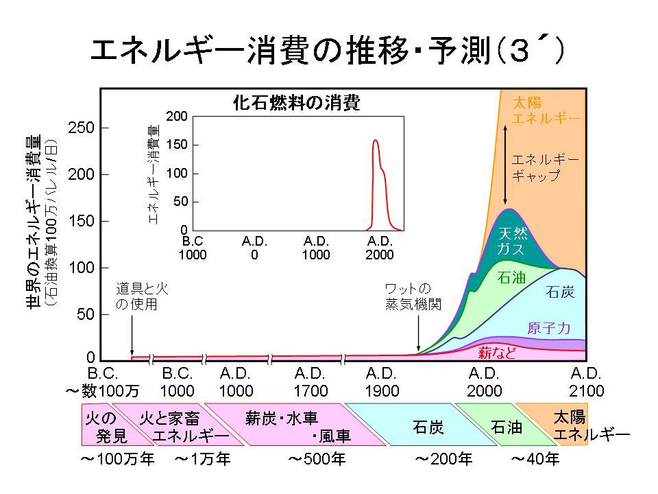 エネルギー消費の推移・予測