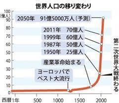 世界人口の移り変わり