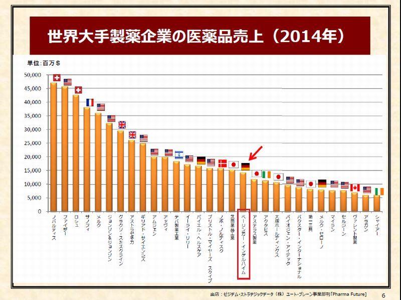 2「世界大手製薬企業の医薬品売り上げ(2014年)」P6