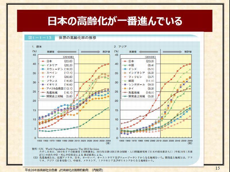 3「日本の高齢化が一番進んでいる」p15