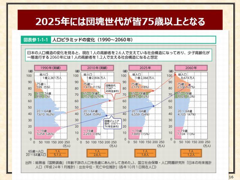 4「2025年には団塊世代が皆75歳以上になる」p16