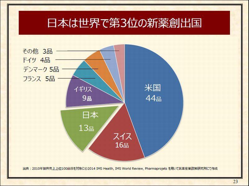 7 日本は世界で第3位の新薬創出国p23