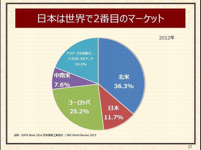 8 日本は世界で2番目のマーケット P22