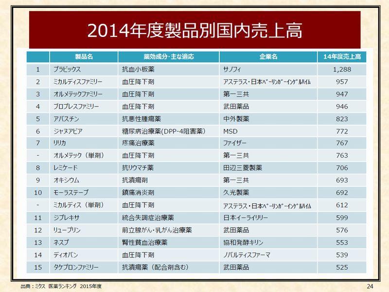 9 2014年度製品別国内売上高 P24