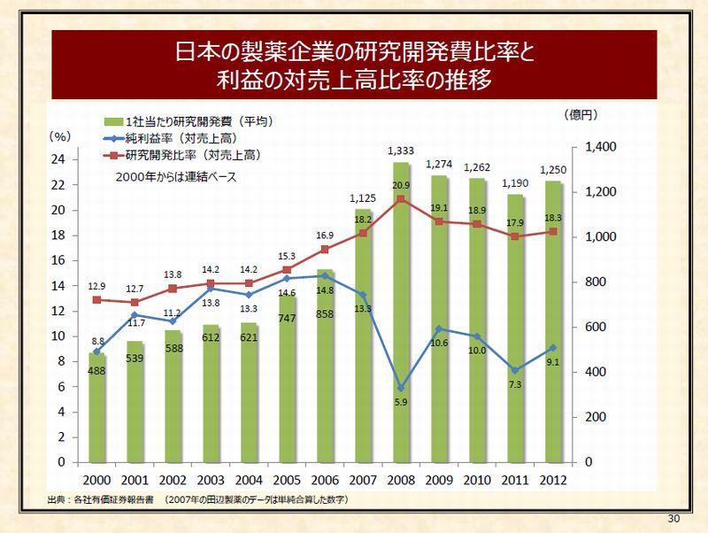 10 日本の製薬企業の研究開発費比率と利益の対売上高比率の推移 P30