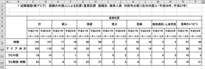 「在日特権と犯罪」元警視庁通訳捜査官の坂東忠信著が政治部門で第1位に上昇!警察内部でさえ明らかにされていなかった詳細データを一挙公開!