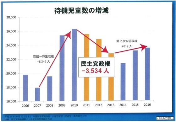 10月12日、民進党の山尾志桜里は、民主党政権の期間を虚偽表示した【待機児童数の増減】のインチキグラフを使用して国会質疑を行った!民進党政権は【2009年秋から2012年末まで】の約3年間だったが、山