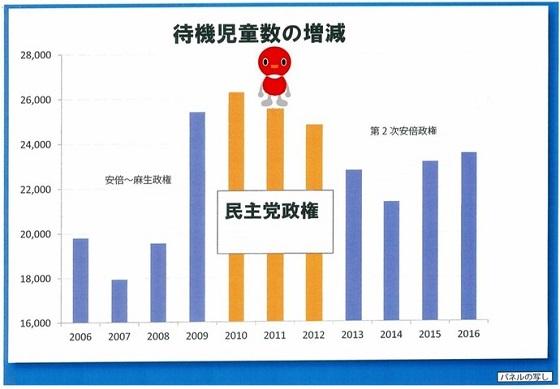 10月12日、民進党の山尾志桜里は、民主党政権の期間を虚偽表示した【待機児童数の増減】のインチキグラフを使用して国会質疑を行った!民進党政権は【2009年秋から2012年末まで】の約3年間だった
