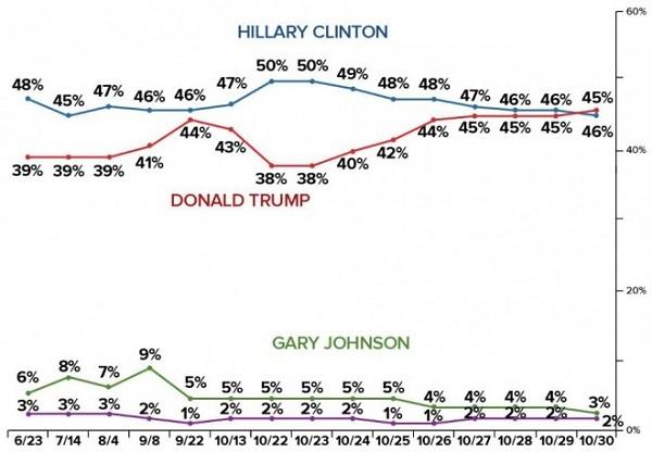 ワシントン・ポスト紙とABCテレビの世論調査では10月23日にはクリントン氏50%、トランプ氏38%だったのが、同30日にはトランプ氏46%、クリントン氏45%。