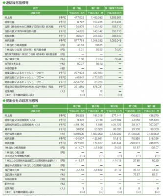 フィル・カンパニー(3267)IPO上場と業績