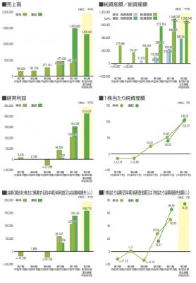 フィル・カンパニー(3267)IPO業績連結決算