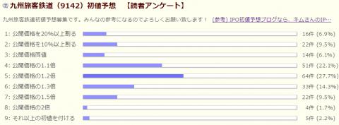 JR九州読者アンケート(初値予想)