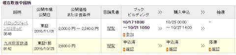 楽天証券JR九州倍率
