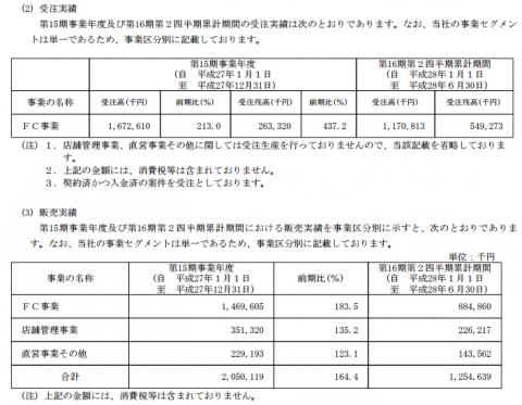 WASHハウス(6537)IPO販売実績と評判