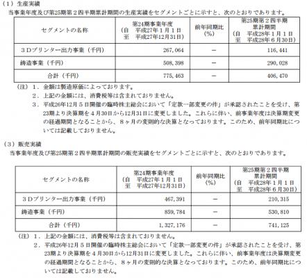 JMC(5704)販売実績3Dプリンター
