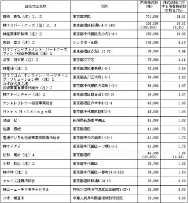 エルテス(3967)IPOロックアップと評判