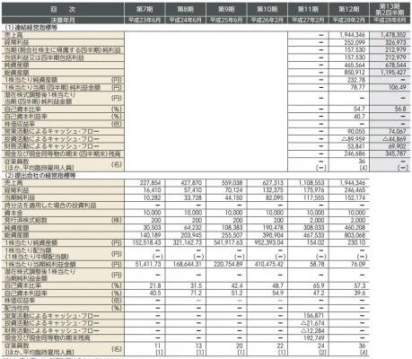 スタジオアタオ(3550)IPO初値予想