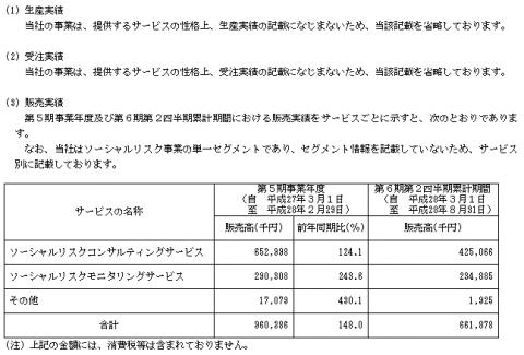 エルテス(3967)IPO販売実績