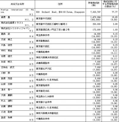 イントラスト(7191)IPO株主構成とロックアップ