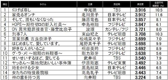 『仰げば尊し』が夏ドラマ満足度トップ! 2位『家売る』・3位『そし誰』 | マイナビニュース