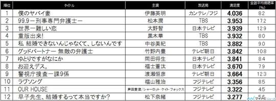 『僕のヤバイ妻』が春ドラマ満足度トップ! 2位『99.9』・3位『セカムズ』 | マイナビニュース